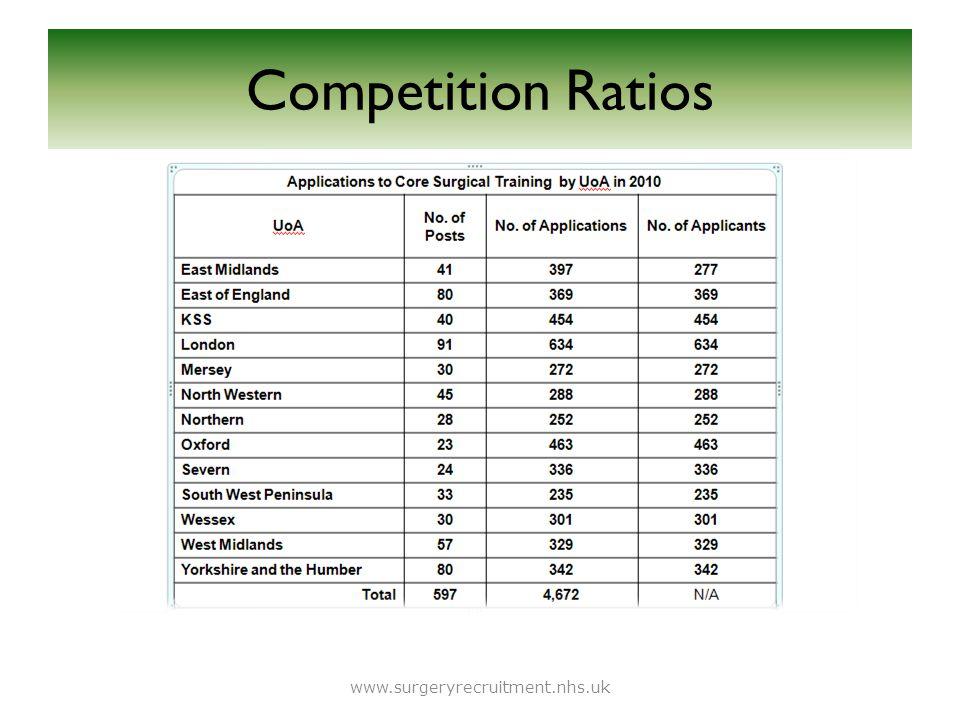Competition Ratios www.surgeryrecruitment.nhs.uk