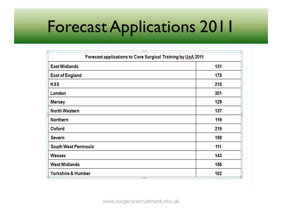 Forecast Applications 2011