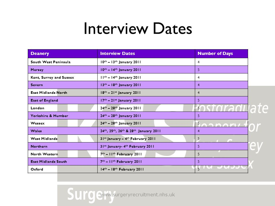 Interview Dates Deanery Interview Dates Number of Days