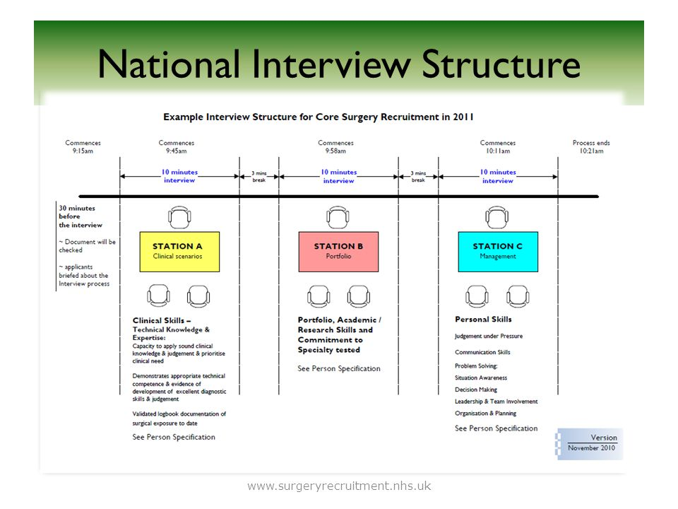 National Interview Structure