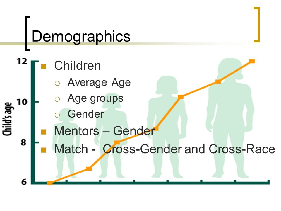 Demographics Children Mentors – Gender