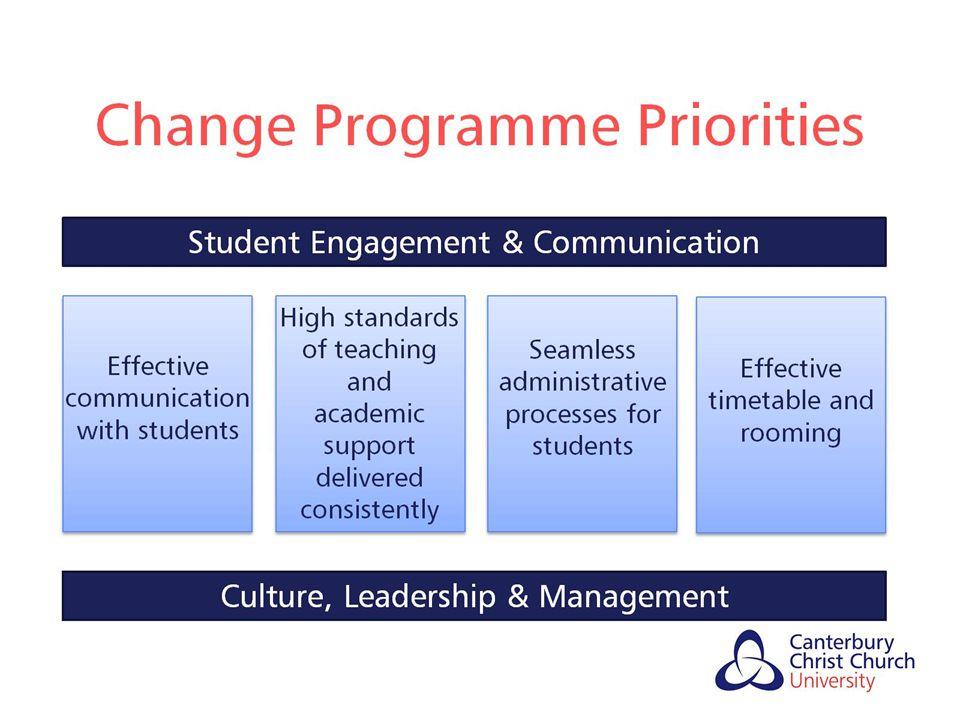Change Programme Priorities