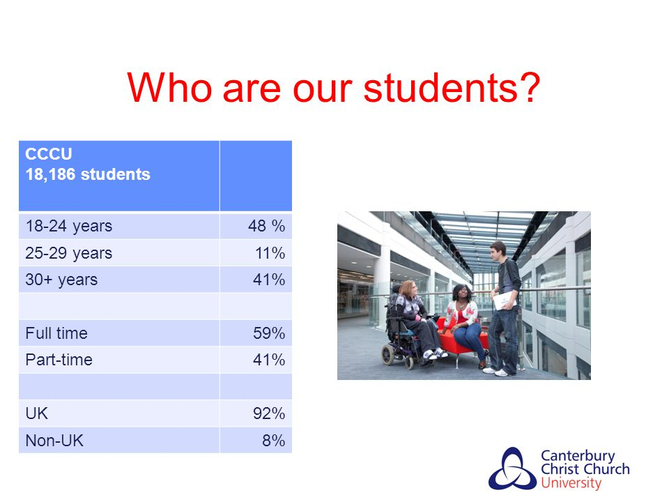 Who are our students CCCU 18,186 students 18-24 years 48 %