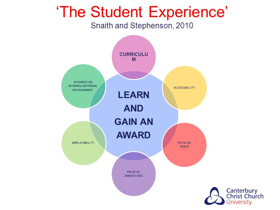 'The Student Experience' Snaith and Stephenson, 2010