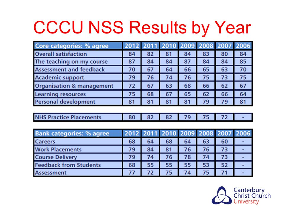 CCCU NSS Results by Year