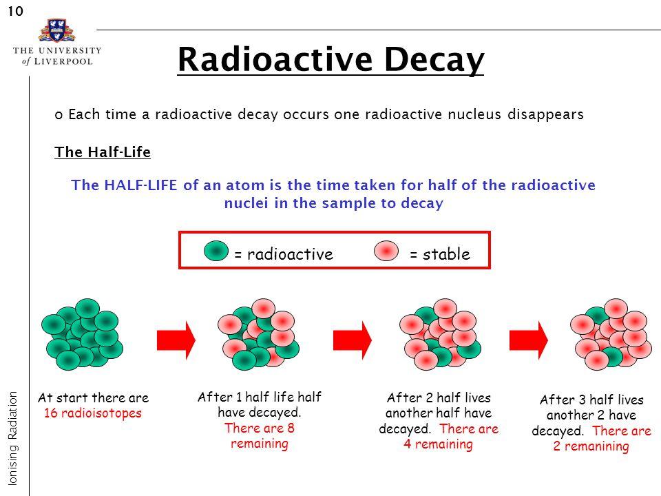 Radioactive Decay = radioactive = stable