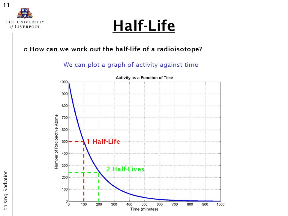 half life of a radioisotope Radioactive half life the release of radiation by unstable nuclei is called radioactive decay this process occurs naturally and cannot be influenced by chemical or physical processes.