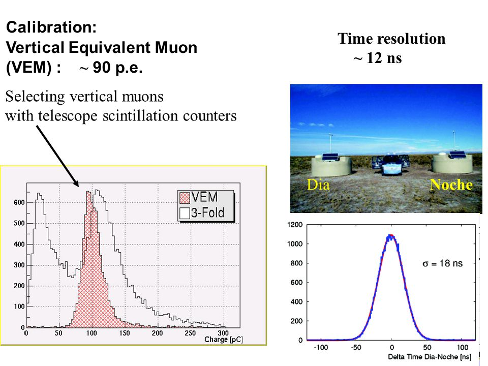 Calibration: Vertical Equivalent Muon (VEM) : ~ 90 p.e. Time resolution. ~ 12 ns. Selecting vertical muons.