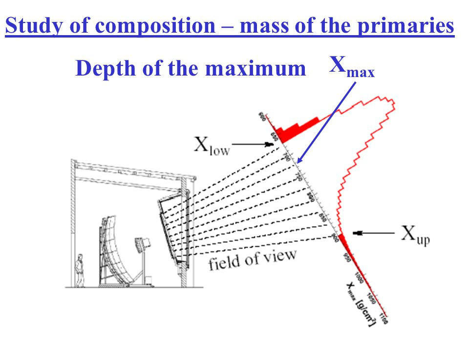 Study of composition – mass of the primaries