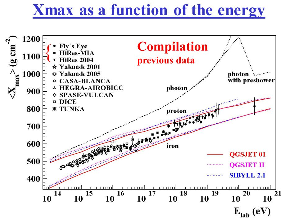 Xmax as a function of the energy