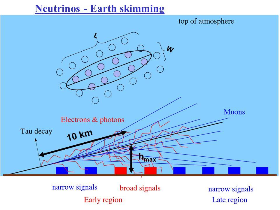 Neutrinos - Earth skimming
