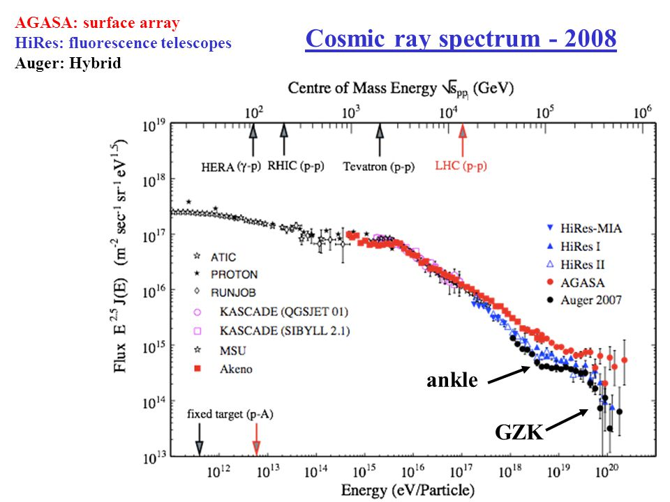 Cosmic ray spectrum - 2008 ankle GZK AGASA: surface array