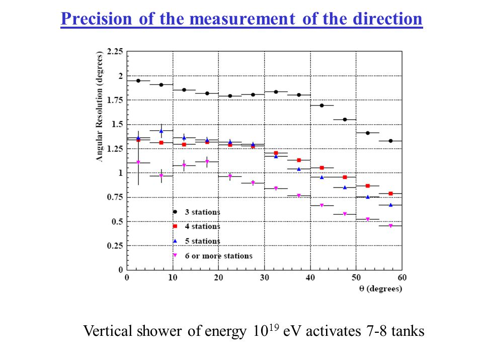 Precision of the measurement of the direction