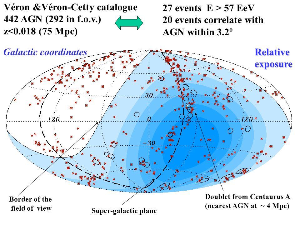 Véron &Véron-Cetty catalogue 442 AGN (292 in f.o.v.)