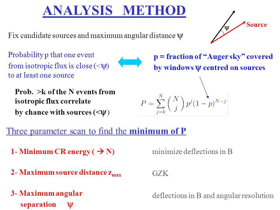 ANALYSIS METHOD Three parameter scan to find the minimum of P