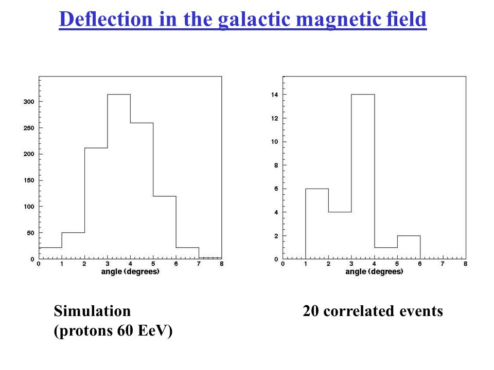 Deflection in the galactic magnetic field