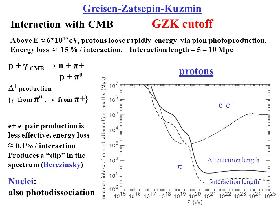 Greisen-Zatsepin-Kuzmin Interaction with CMB GZK cutoff