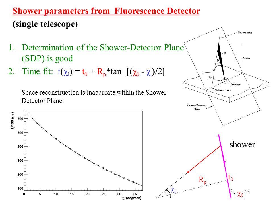 Shower parameters from Fluorescence Detector (single telescope)
