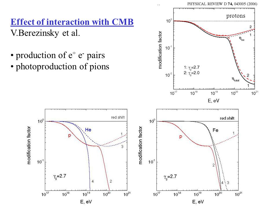 Effect of interaction with CMB V.Berezinsky et al.