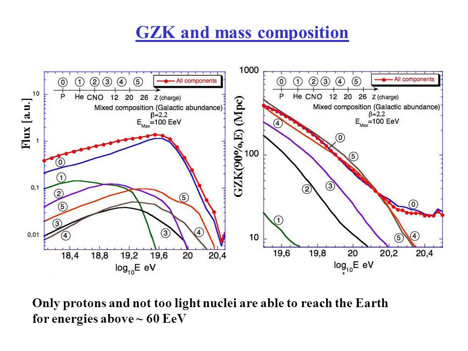 GZK and mass composition