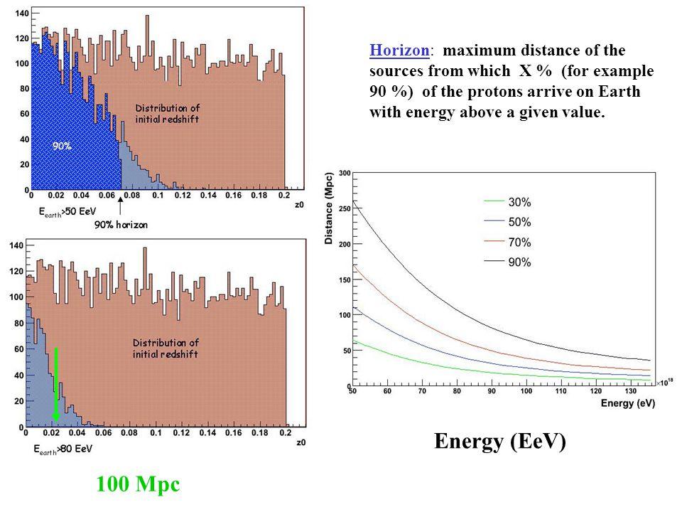 Horizon: maximum distance of the sources from which X % (for example 90 %) of the protons arrive on Earth with energy above a given value.