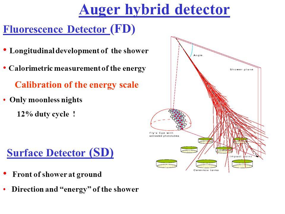 Auger hybrid detector Fluorescence Detector (FD)