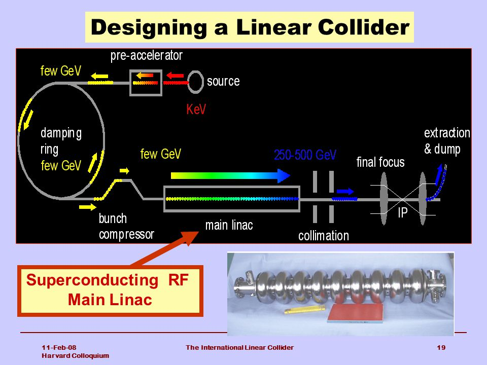 The International Linear Collider