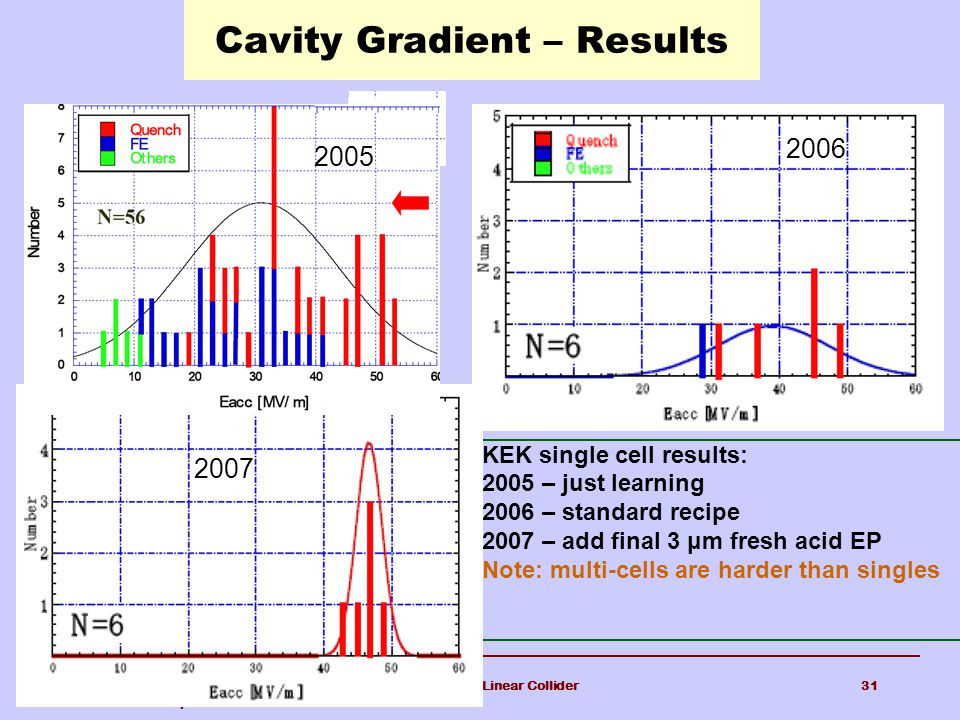 Cavity Gradient – Results