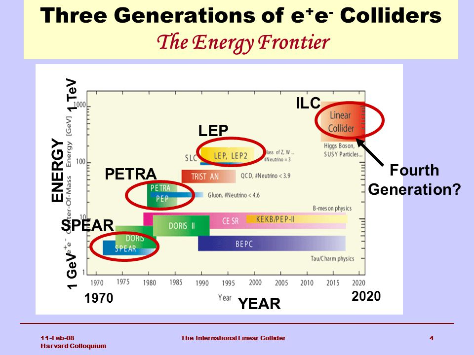 Three Generations of e+e- Colliders The Energy Frontier
