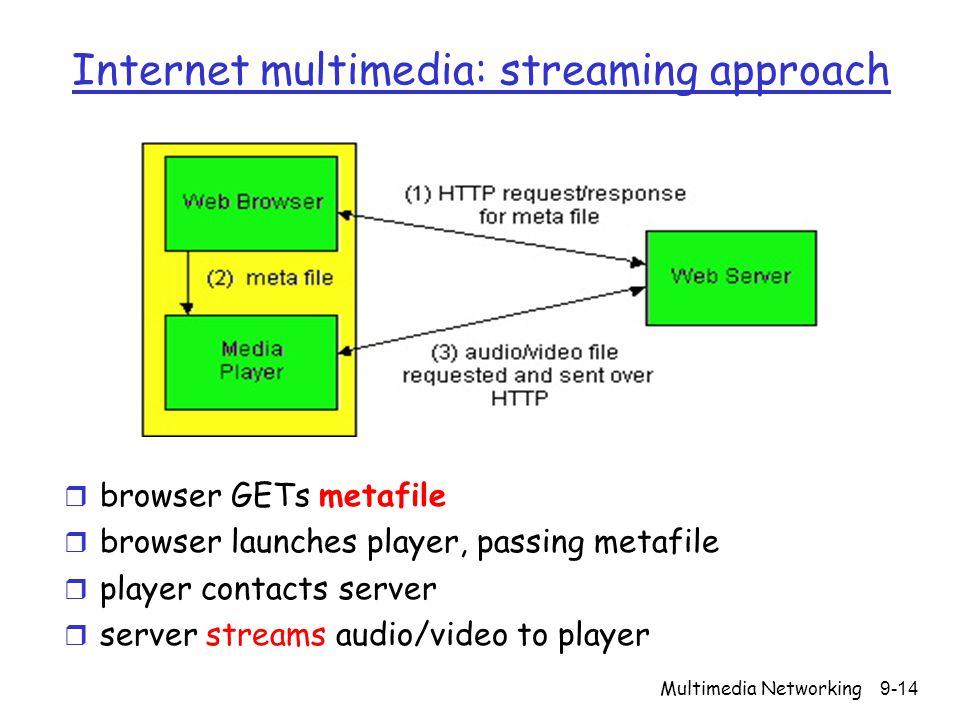 Internet multimedia: streaming approach