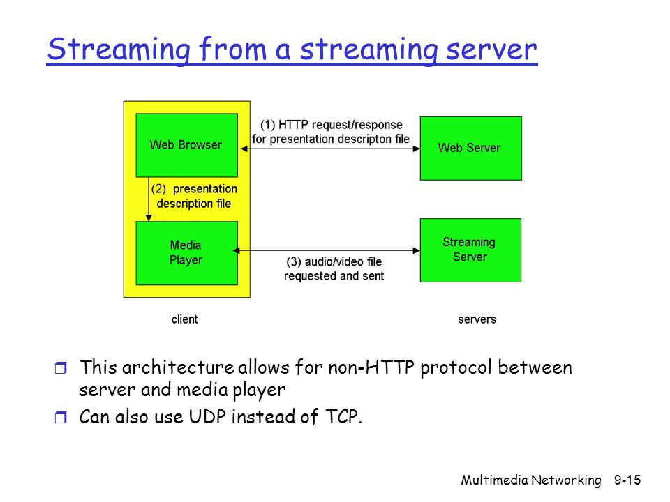 Streaming from a streaming server