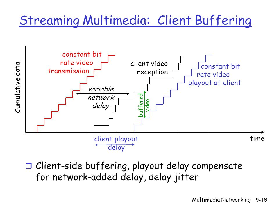 Streaming Multimedia: Client Buffering