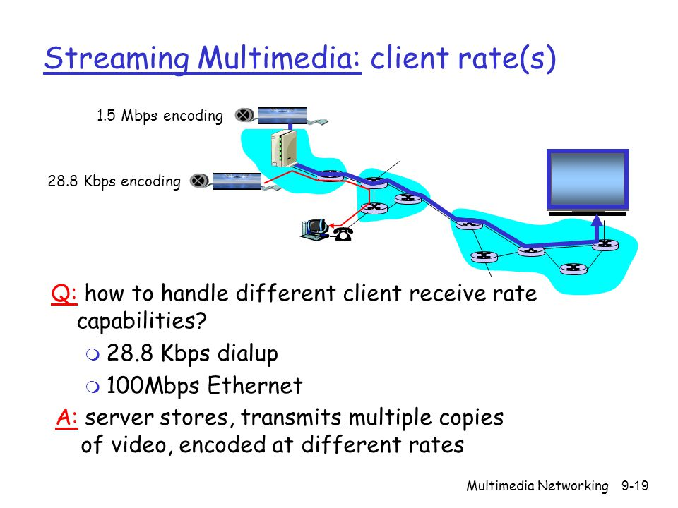Streaming Multimedia: client rate(s)