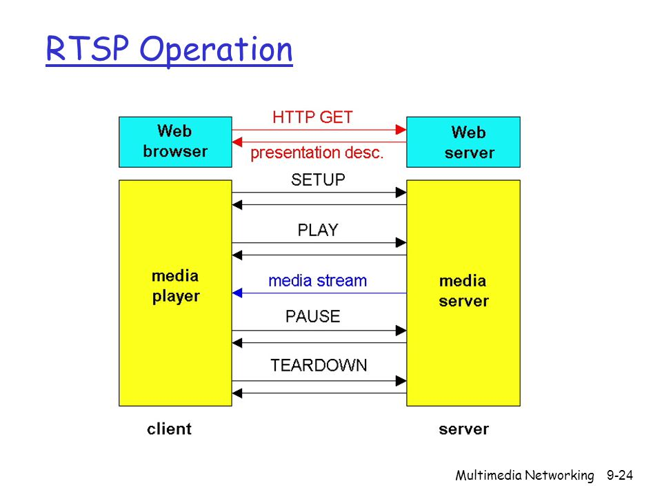 RTSP Operation Multimedia Networking