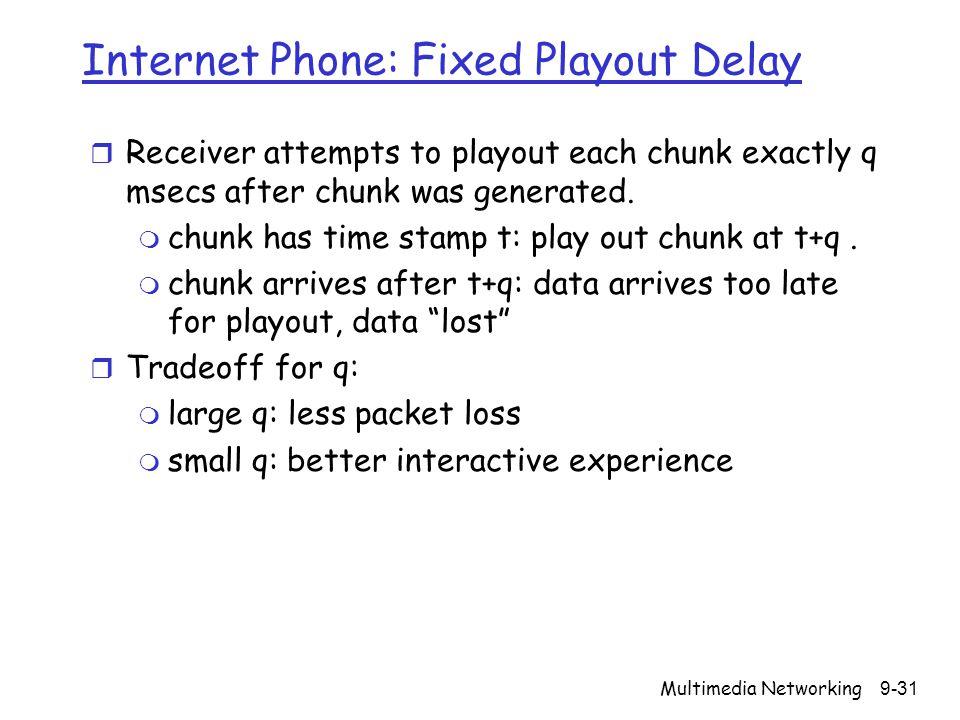 Internet Phone: Fixed Playout Delay