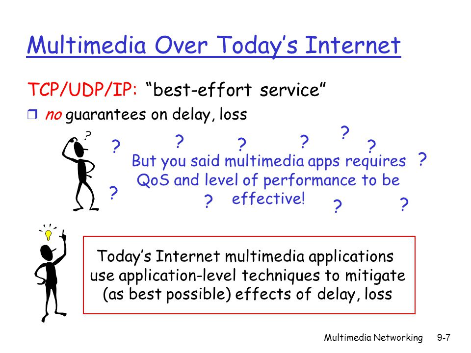 Multimedia Over Today's Internet
