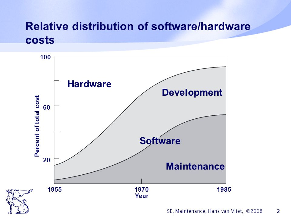 Relative distribution of software/hardware costs