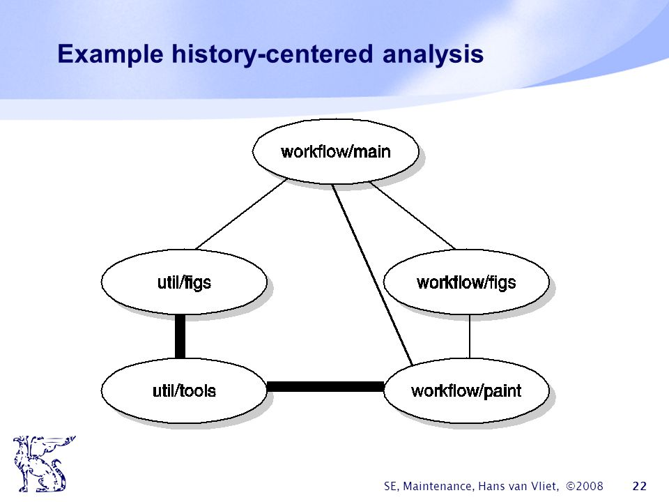 Example history-centered analysis