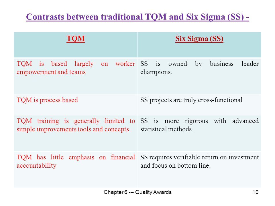 Contrasts between traditional TQM and Six Sigma (SS) -