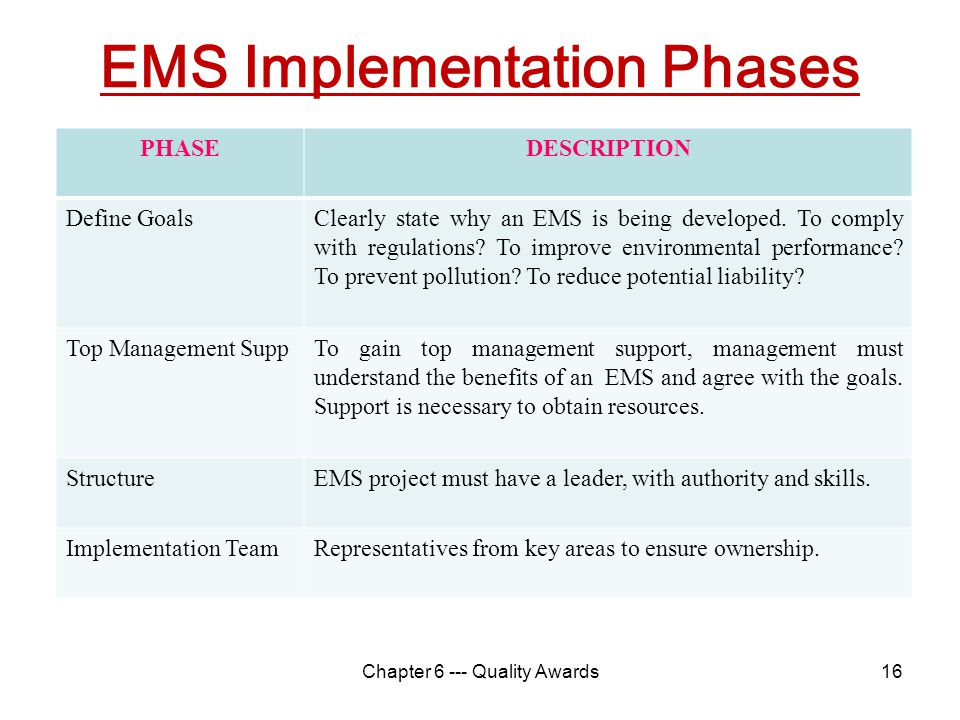 EMS Implementation Phases