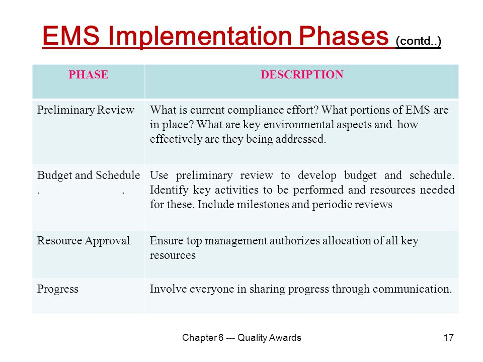 EMS Implementation Phases (contd..)