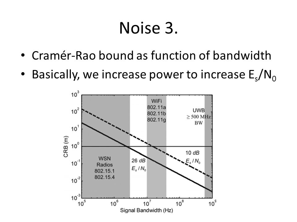 Noise 3. Cramér-Rao bound as function of bandwidth