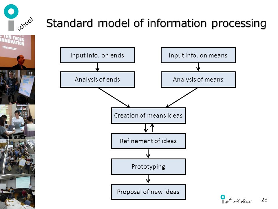 Standard model of information processing