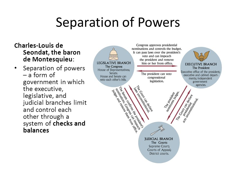 Separation of Powers Charles-Louis de Seondat, the baron de Montesquieu: