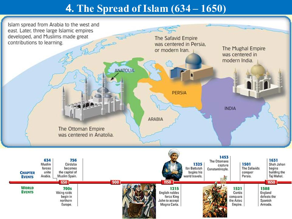 4. The Spread of Islam (634 – 1650)