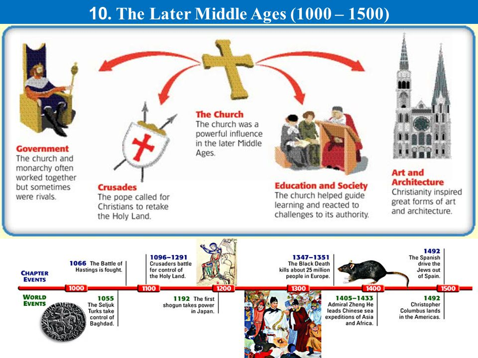 10. The Later Middle Ages (1000 – 1500)