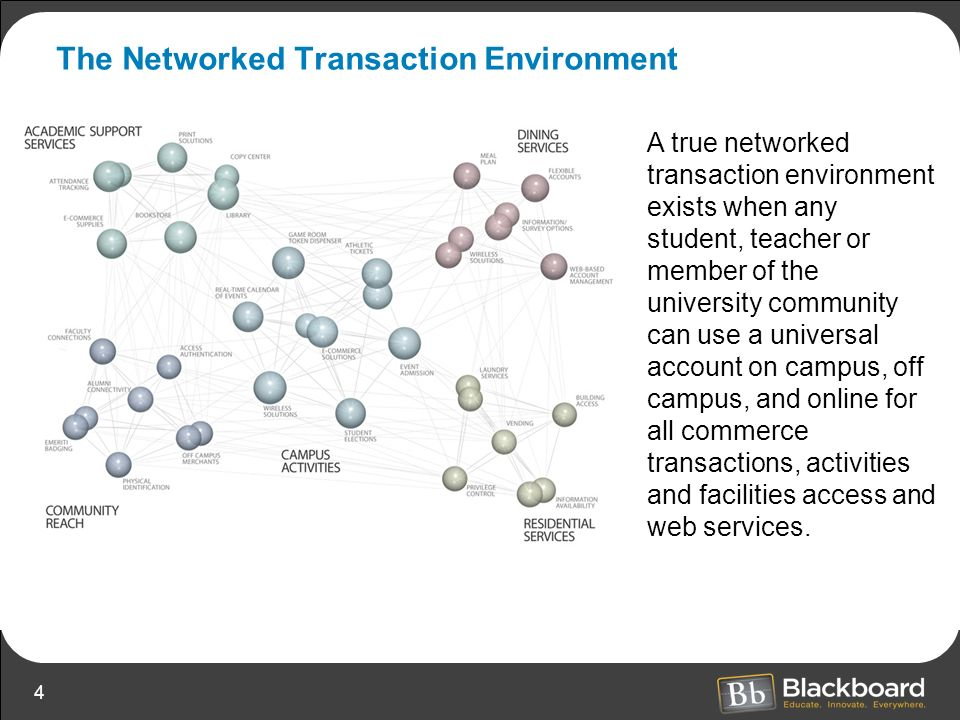 The Networked Transaction Environment