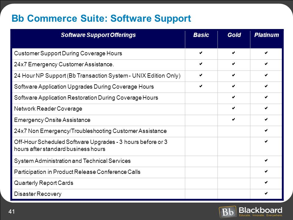 Bb Commerce Suite: Software Support