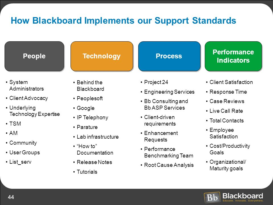 How Blackboard Implements our Support Standards