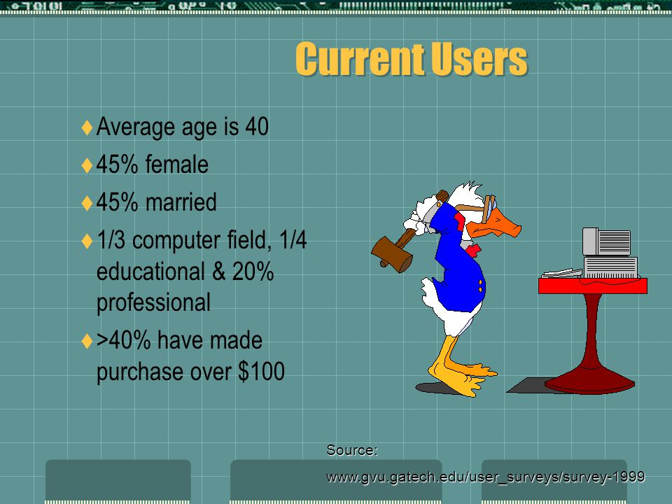 Current Users Average age is 40 45% female 45% married